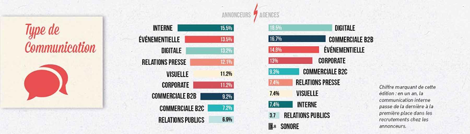 communication entreprises agences graphiste